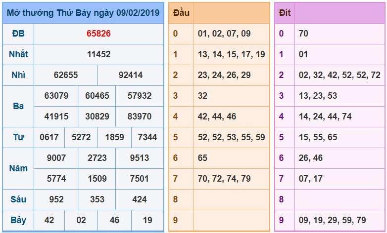 Soi Cầu XSMB 10/2/2019, Dự Đoán Xổ Số Miền Bắc 10-2-2019, soi cau xsmb, xsmb, du doan xsmb, bạch thủ, song thủ, kép, dàn đề, 3 càng, đặc biệt, xiên 2, soi cau bach thu, cau xsmb, xổ số miền bắc, xổ số hôm nay, soi cầu miền bắc, soi cầu lô đề