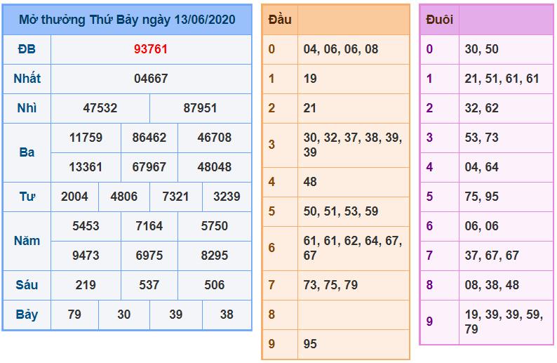 Soi Cầu XSMB 14/6/2020, Dự Đoán Xổ Số Miền Bắc 14-06-2020, soi cau xsmb, xsmb, du doan xsmb, bạch thủ, song thủ, kép, dàn đề, 3 càng, đặc biệt, xiên 2, soi cau bach thu, cau xsmb, xổ số miền bắc, xổ số hôm nay, soi cầu miền bắc